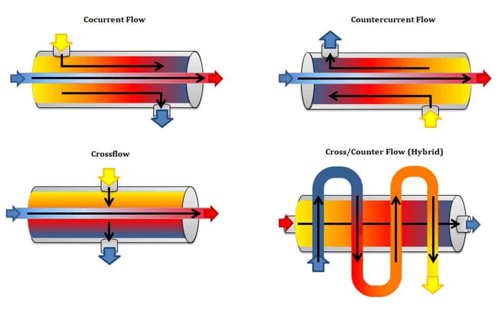 Heat exchanger flow configurations