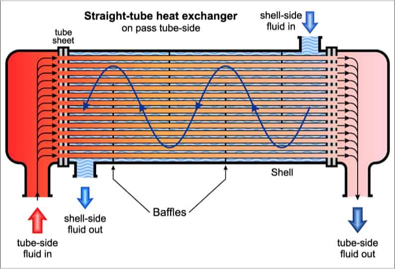 Heat exchanger operation