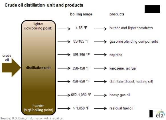 Oil refinery petroleum fractions